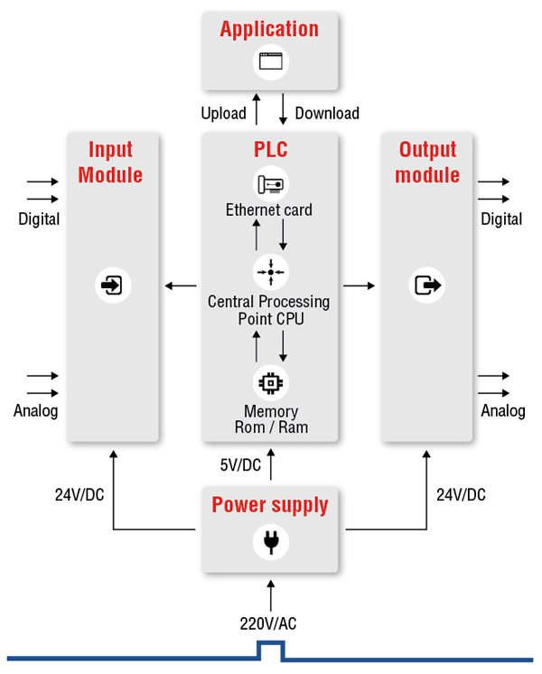 What is PLC ? Programmable Logic Controller - Unitronics Plc Relay Output Ac Wiring on ac generator wiring, ac control unit wiring, ac relay arduino, ac condensing unit wiring, ac condenser wiring, ac relay clutch, ac contactor wiring, ac compressor wiring, ac wiring schematic, ac fuse box wiring, ac electric motor wiring, ac relay circuits, ac motor starter relay, ac plug wiring, ac relay coil, ac thermostat wiring, ac transformer wiring,